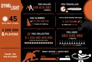 Dying Light Infographic