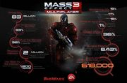 Mass Effect 3 Multiplayer Stats