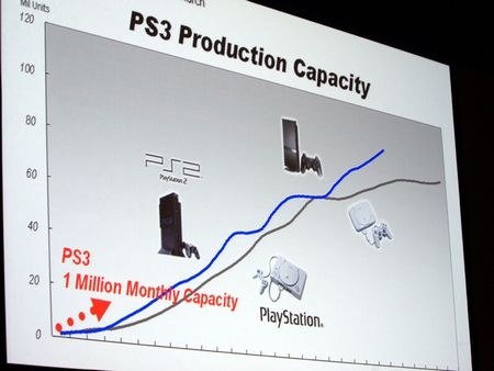 Photos: Playstation Business Brief 2006 - 00708